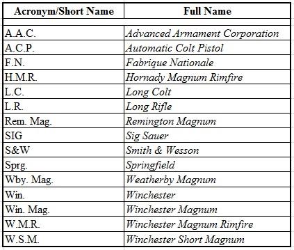 Acronym Spreadsheet