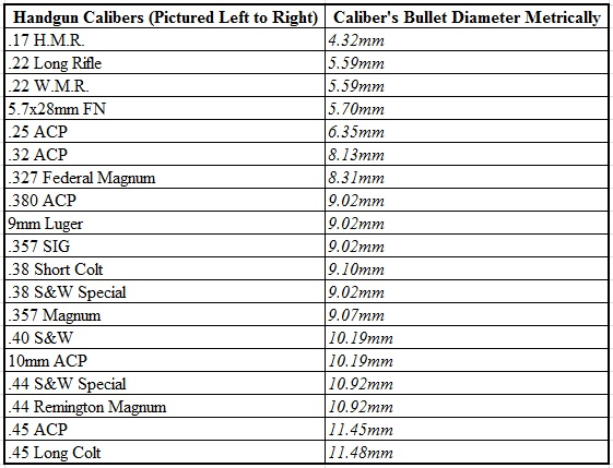 Handgun Calibers Spreadsheet