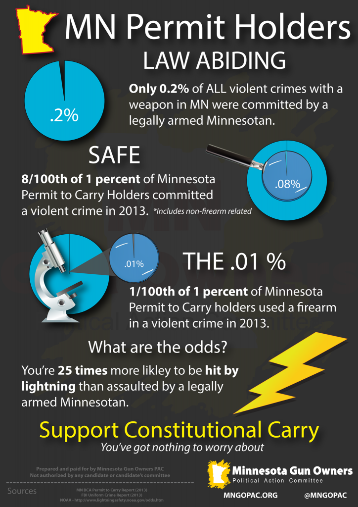 These statistics were gathered and presented as such by the MN Gun Owners Political Action Committee.