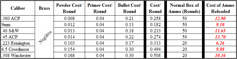 Cost of Reloaded Handgun & Rifle Ammo