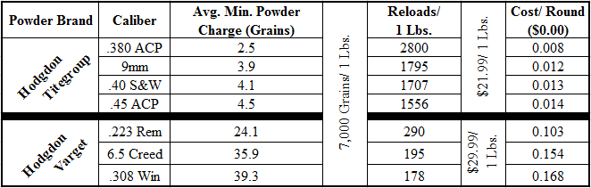 Cost of Hodgdon Powder for Reloading (Handgun & Rifle)