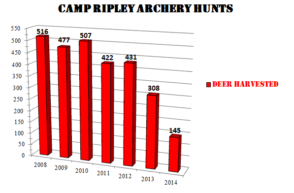 Archery Harvest Numbers
